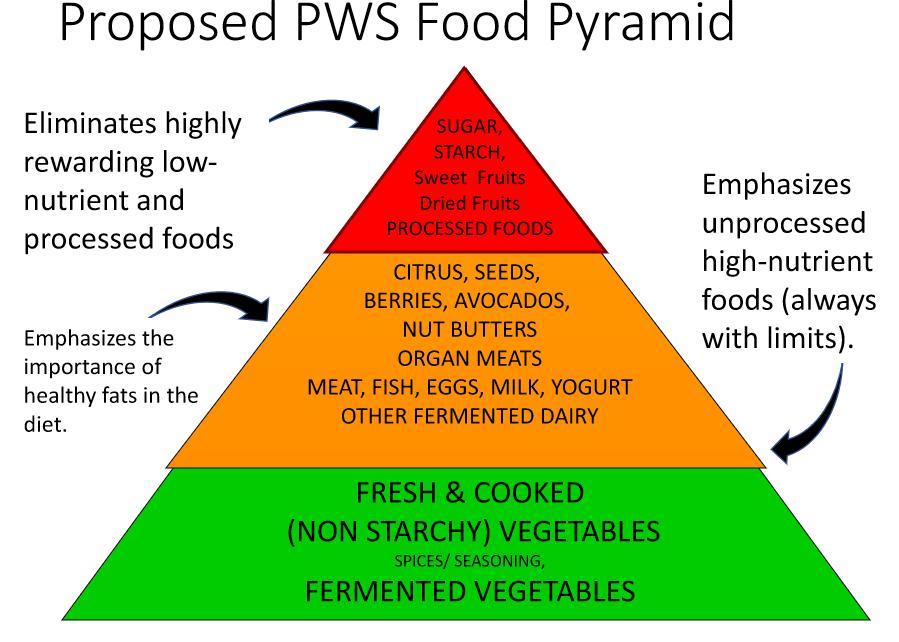 Dietary Management - Prader-Willi Syndrome Association NZ